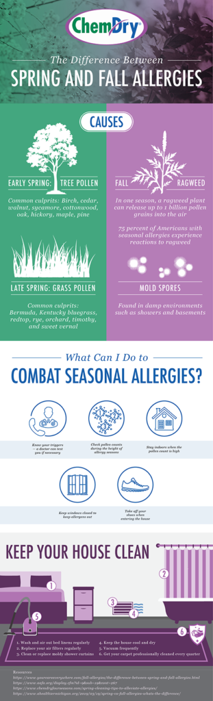 Allergies he difference between Spring and Winter season infographic